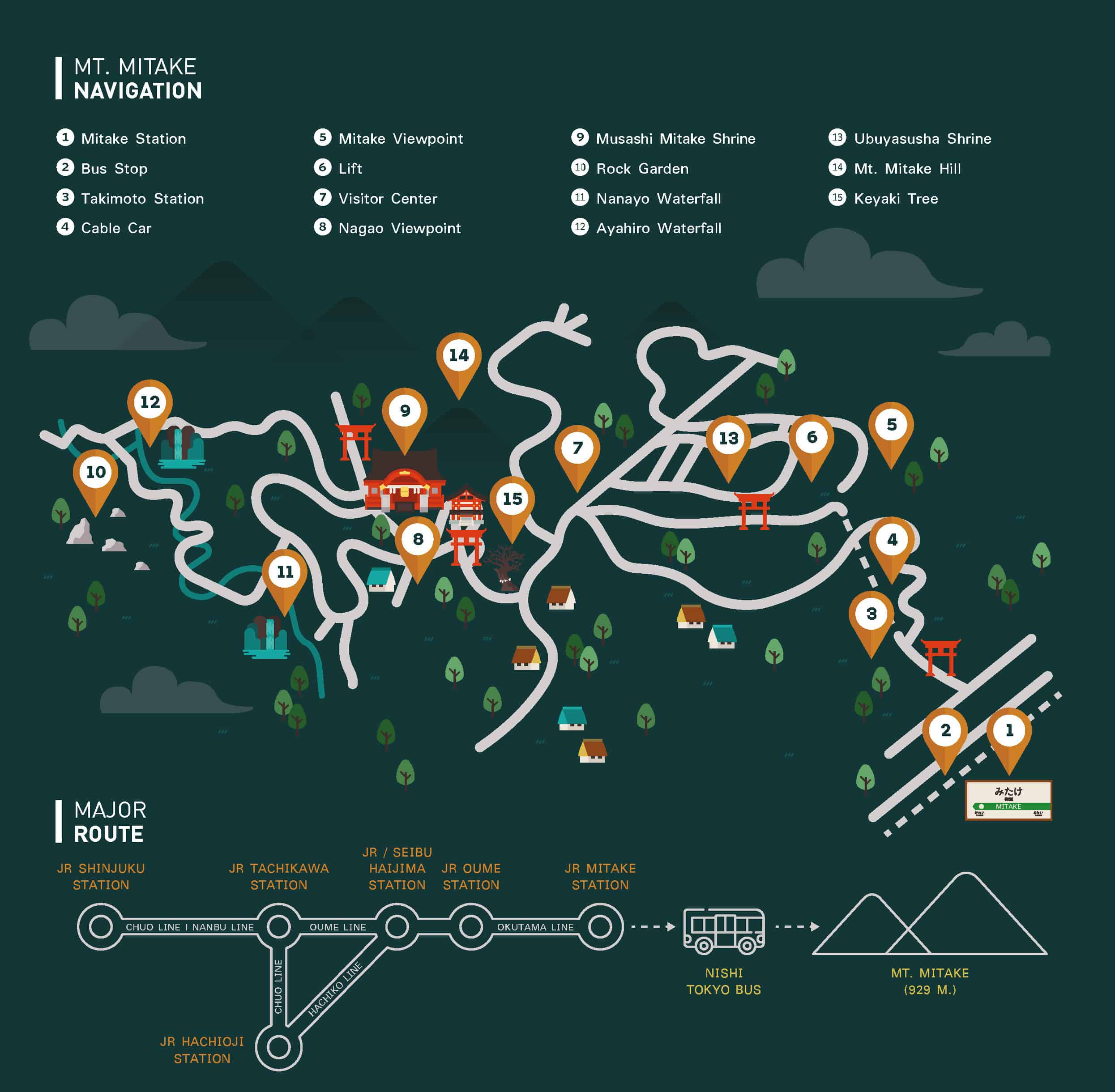 แผนที่การเดินทางในภูเขามิตาเกะ (MT.Mitake)