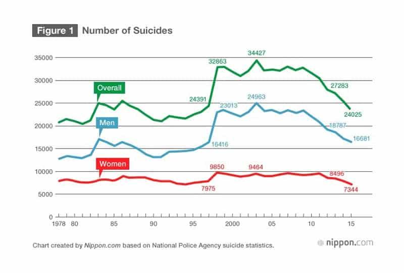 สถิติการฆ่าตัวตายของคนญี่ปุ่นตั้งแต่ปี 1978 - 2015