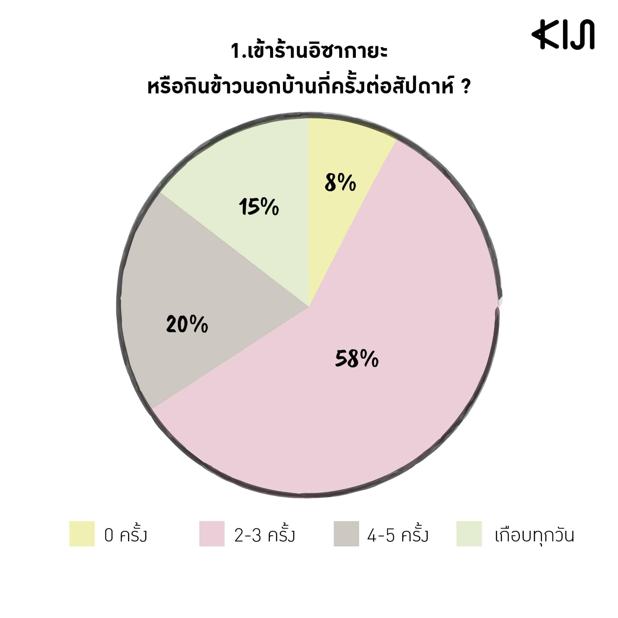 สถิติของพนักงานออฟฟิศคนญี่ปุ่นที่มาทำงานในเมืองไทย : การเข้าร้านอิซากายะหรือกินข้าวนอกบ้านกี่ครั้งต่อสัปดาห์