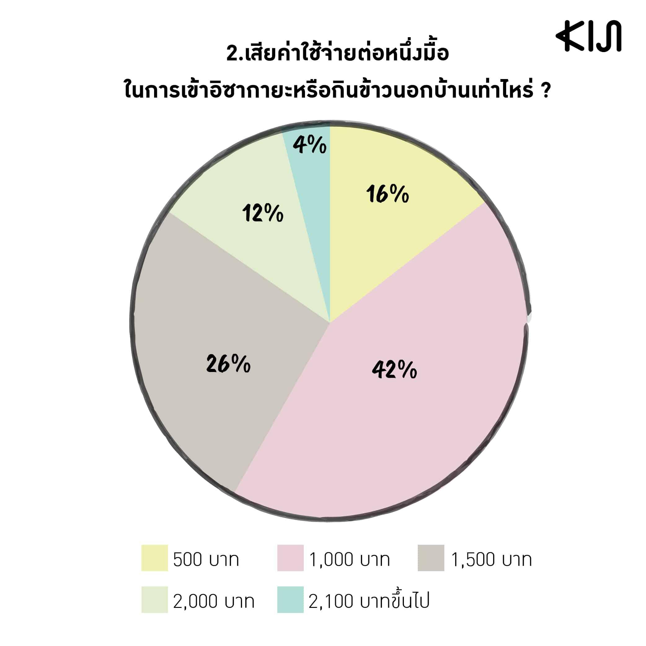 สถิติของพนักงานออฟฟิศคนญี่ปุ่นที่มาทำงานในเมืองไทย : เสียค่าใช้จ่ายต่อหนึ่งมื้อในการเข้าอิซากายะหรือกินข้าวนอกบ้านเท่าไหร่?