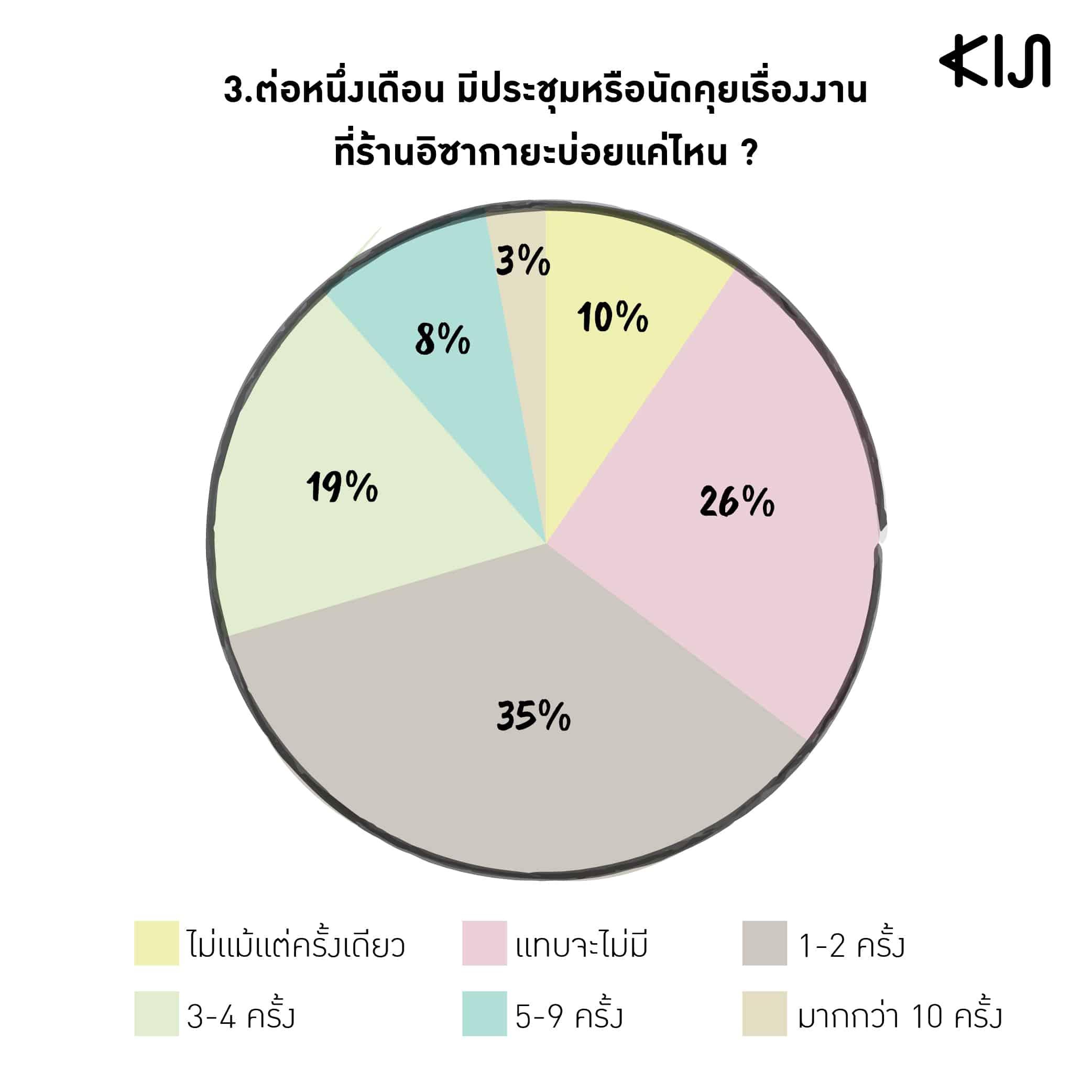 สถิติของพนักงานออฟฟิศคนญี่ปุ่นที่มาทำงานในเมืองไทย : ต่อหนึ่งเดือน มีประชุมหรือนัดคุยเรื่องงานที่ร้านอิซากายะบ่อยแค่ไหน ?