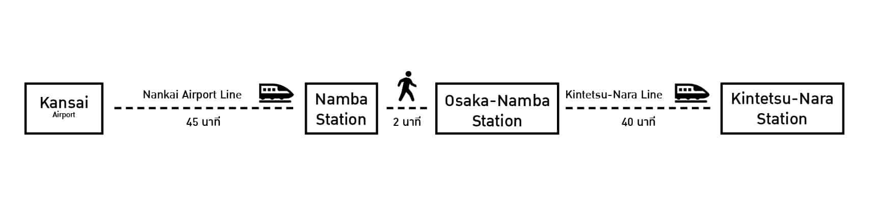 การเดินทางจากสนามบินคันไซ ไปยังสถานทีรถไฟคินเท็ตสึเมืองนารา