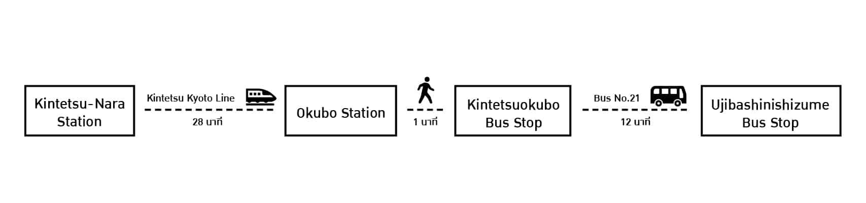 เดินทางจาก Kintetsu-Nara Station ไปยัง Ujibashinishizume Bus เพื่อไปยังเมืองอุจิ (Uji)
