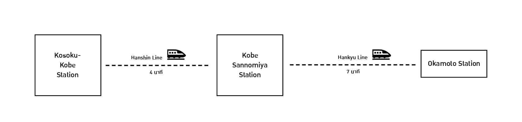 นั่งรถไฟสาย Hankyu มาลงที่ Okamoto Station