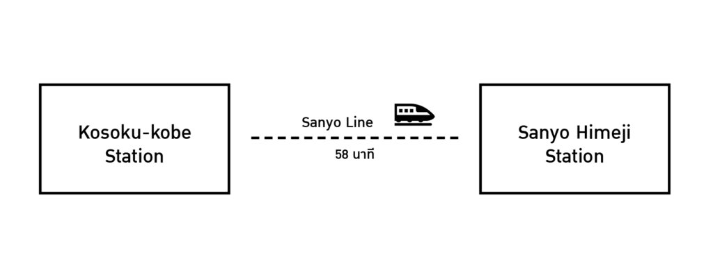 Kosoku-kobe station to Sanyo Himeji Station
