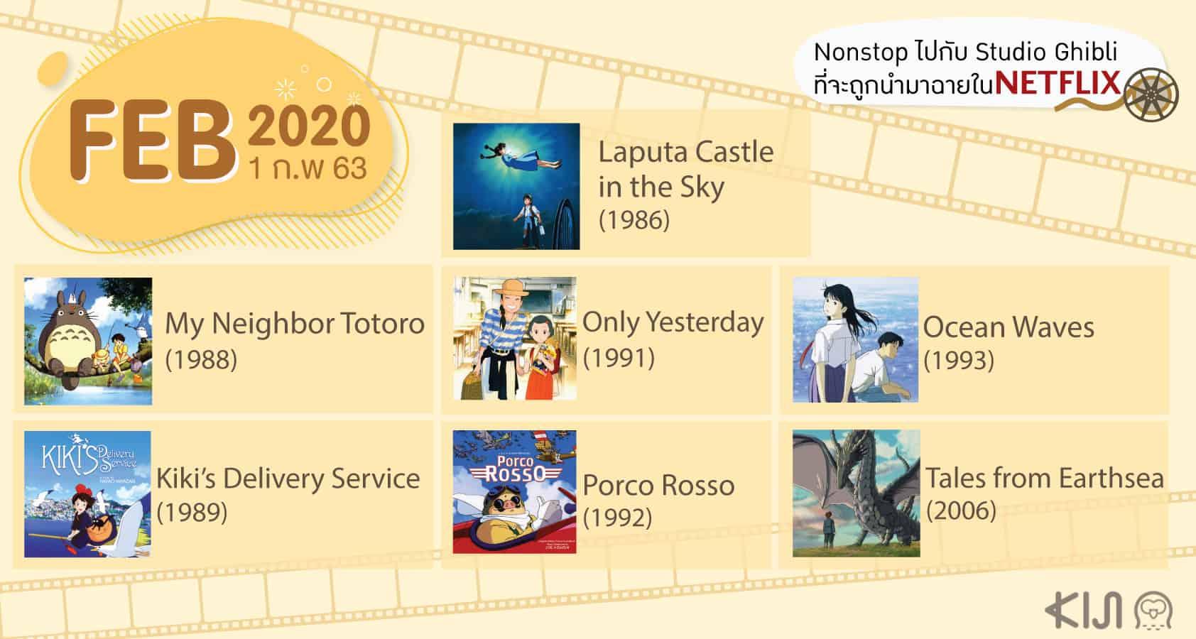 การ์ตูน Studio Ghibli ใน Netflix กุมภาพันธ์ 2020
