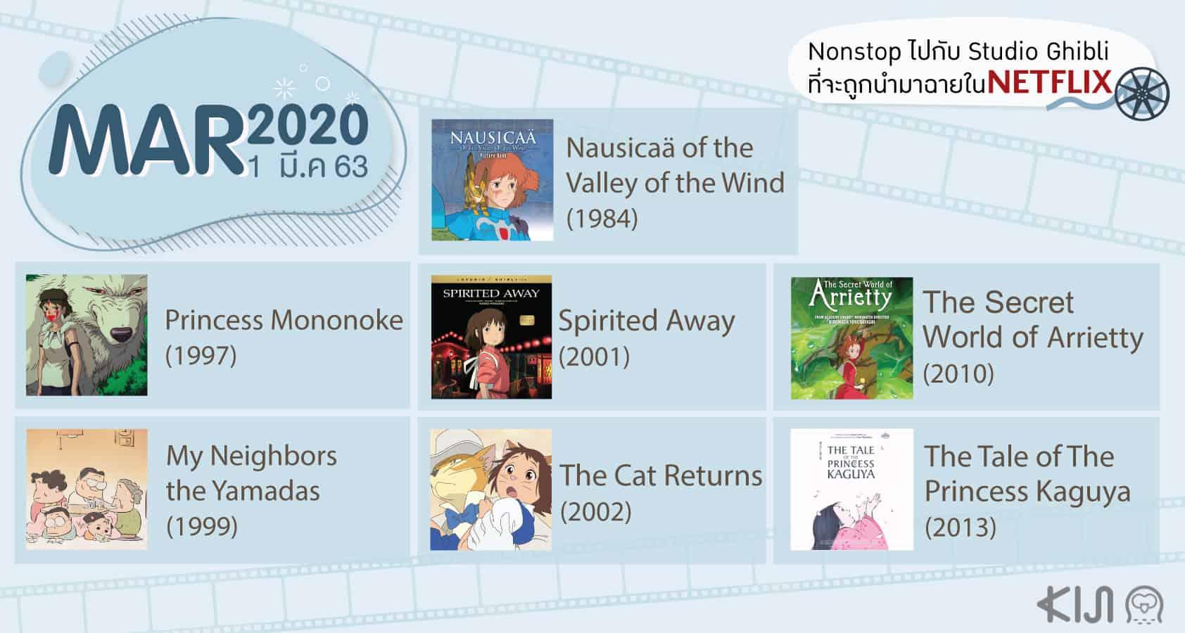 การ์ตูน Studio Ghibli ใน Netflix มีนาคม 2020