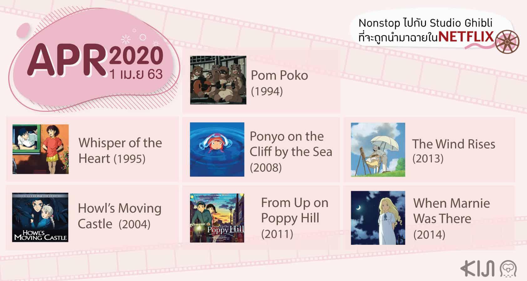 การ์ตูน Studio Ghibli ใน Netflix เมษายน 2020