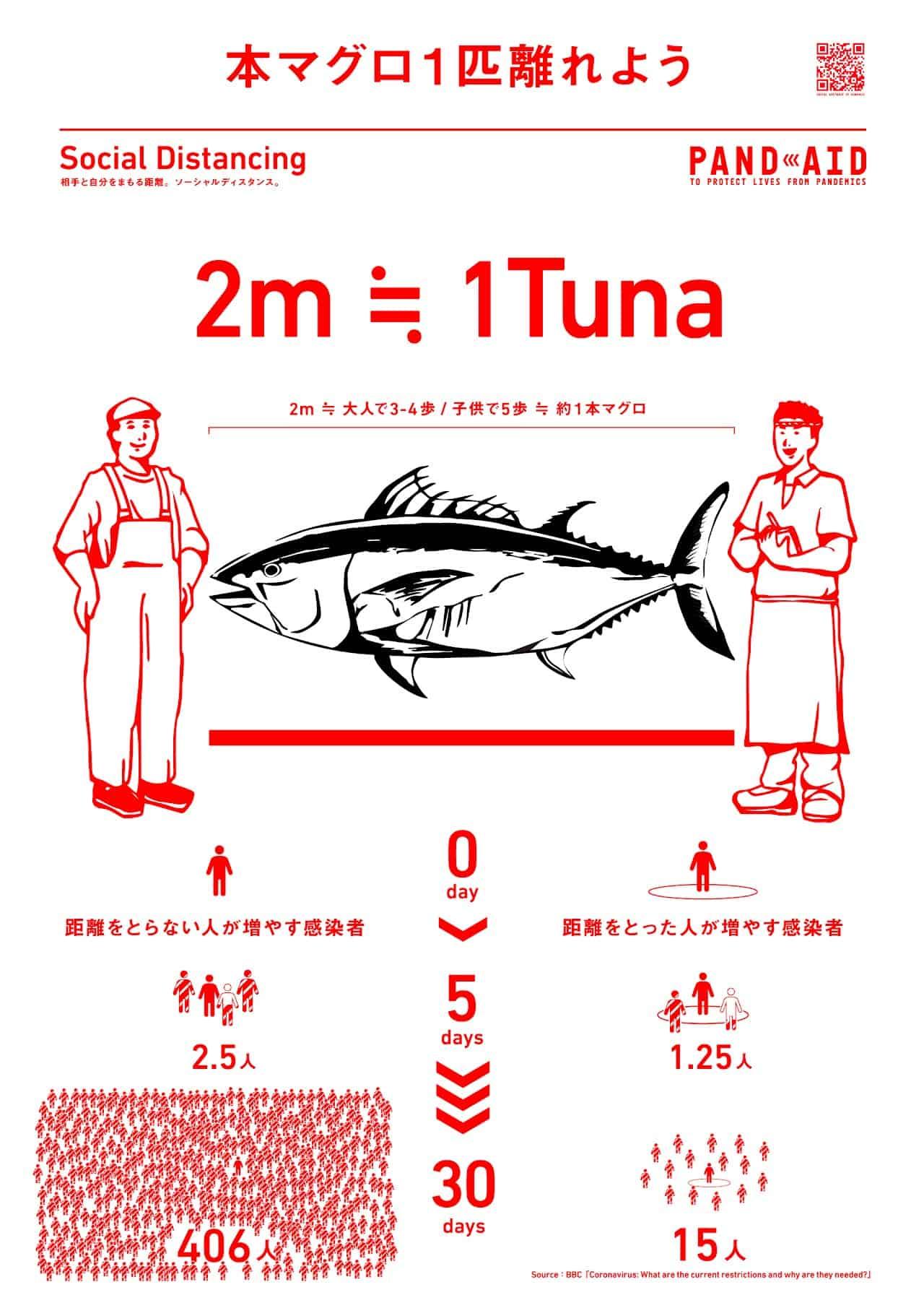 PANDAID : 2 เมตร = ระยะระหว่างความยาวของปลาทูน่า 1 ตัว